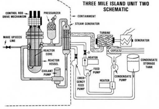 anatomy of a nuclear power plant